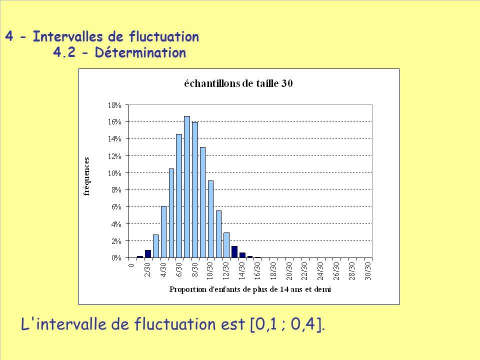 L intervalle de fluctuation est [0,1 ; 0,4].